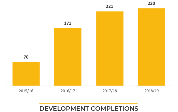 Development Completions 01
